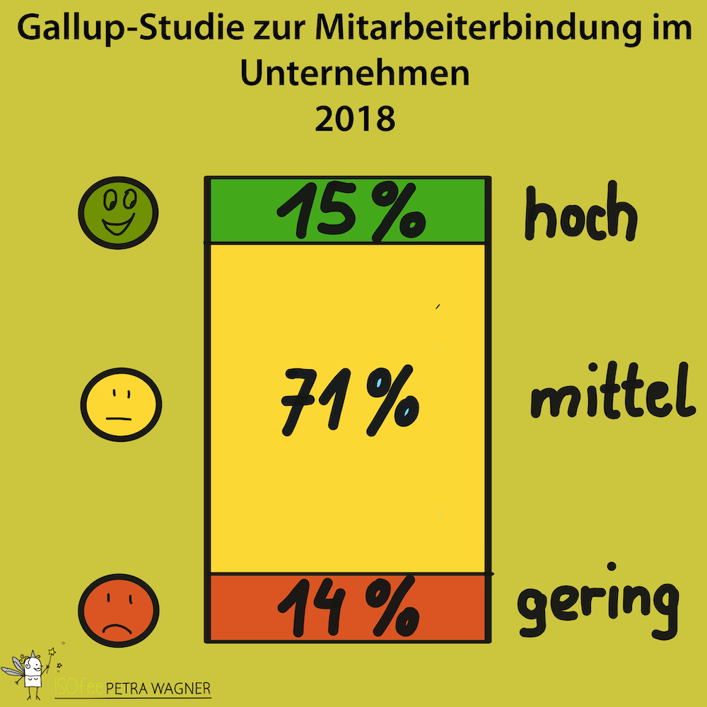Gallup-Studie - ISOfee.eu